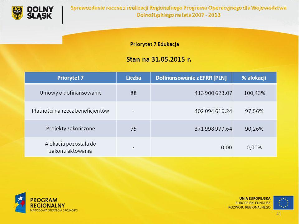 Priorytet 7 Edukacja Priorytet 7LiczbaDofinansowanie z EFRR [PLN]% alokacji Umowy o dofinansowanie88413 900 623,07100,43% Płatności na rzecz beneficje
