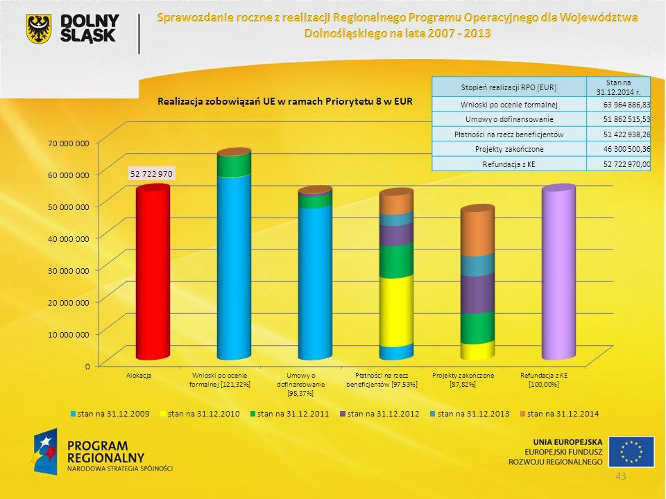 Stopień realizacji RPO [EUR] Stan na 31.12.2014 r. Wnioski po ocenie formalnej63 964 886,83 Umowy o dofinansowanie51 862 515,53 Płatności na rzecz ben