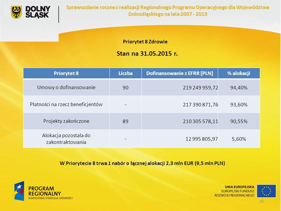 Priorytet 8 Zdrowie Priorytet 8LiczbaDofinansowanie z EFRR [PLN]% alokacji Umowy o dofinansowanie90219 249 959,7294,40% Płatności na rzecz beneficjent