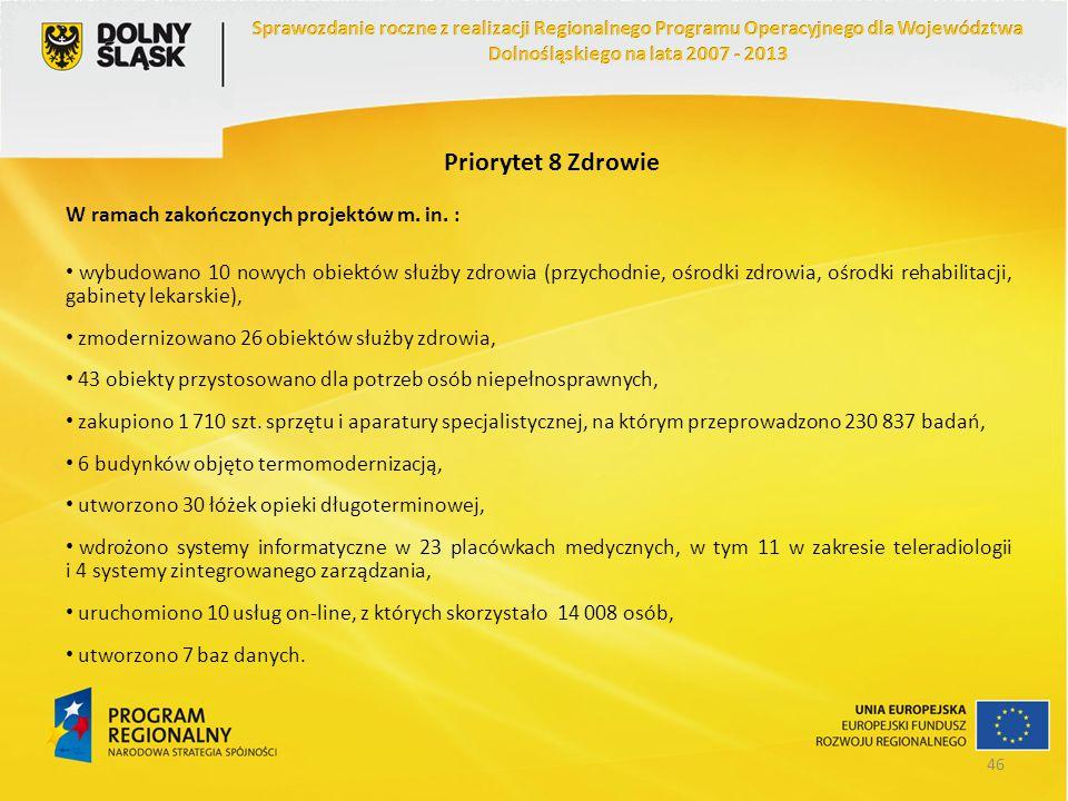 Priorytet 8 Zdrowie W ramach zakończonych projektów m. in. : wybudowano 10 nowych obiektów służby zdrowia (przychodnie, ośrodki zdrowia, ośrodki rehab
