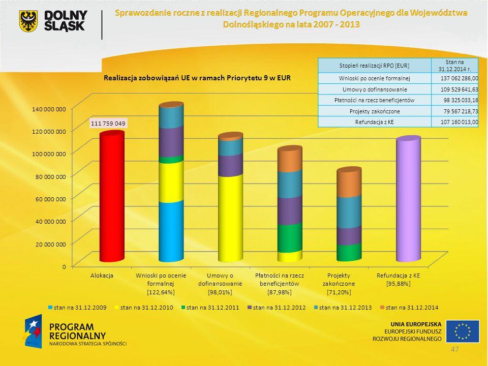 Stopień realizacji RPO [EUR] Stan na 31.12.2014 r. Wnioski po ocenie formalnej137 062 286,00 Umowy o dofinansowanie109 529 641,63 Płatności na rzecz b