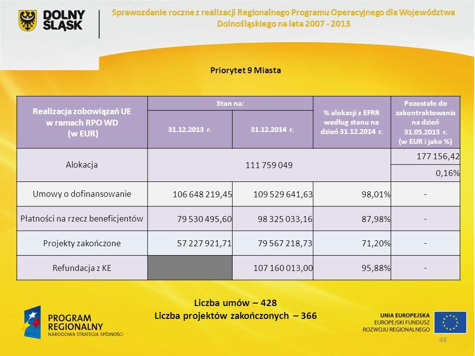 Priorytet 9 Miasta Realizacja zobowiązań UE w ramach RPO WD (w EUR) Stan na: % alokacji z EFRR według stanu na dzień 31.12.2014 r. Pozostało do zakont