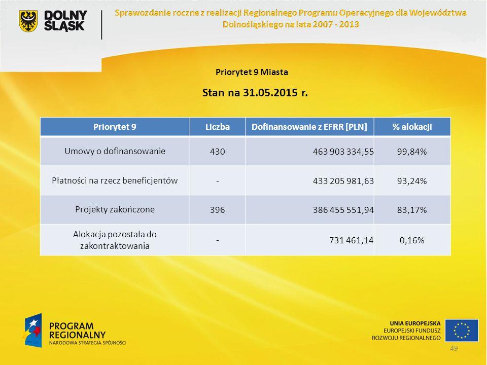 Priorytet 9 Miasta Priorytet 9LiczbaDofinansowanie z EFRR [PLN]% alokacji Umowy o dofinansowanie430463 903 334,5599,84% Płatności na rzecz beneficjent