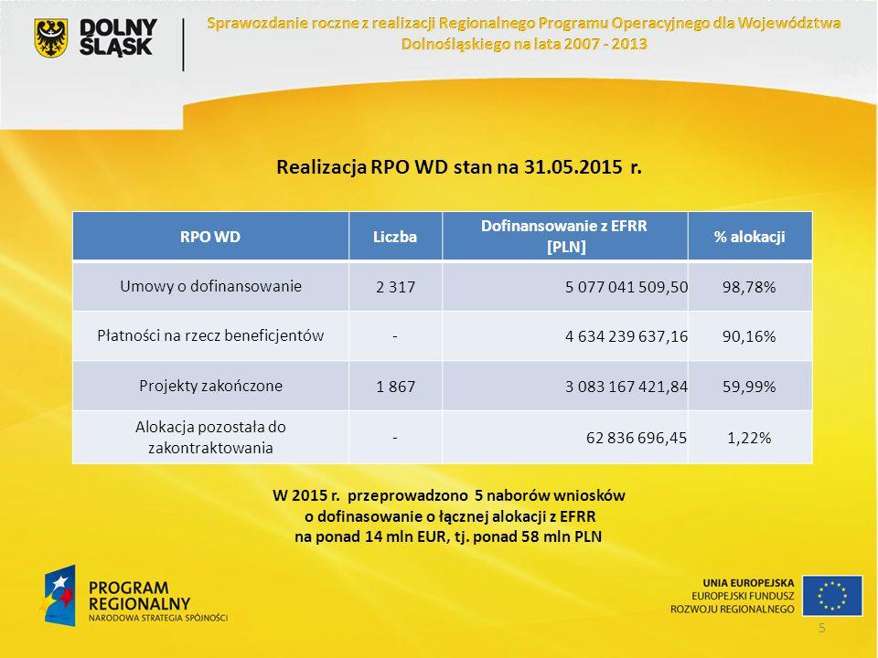 Realizacja RPO WD stan na 31.05.2015 r. RPO WDLiczba Dofinansowanie z EFRR [PLN] % alokacji Umowy o dofinansowanie2 3175 077 041 509,5098,78% Płatnośc
