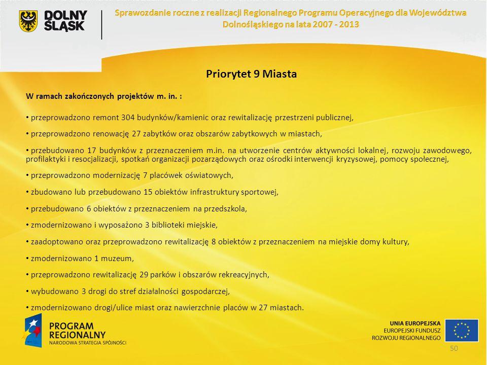 Priorytet 9 Miasta W ramach zakończonych projektów m. in. : przeprowadzono remont 304 budynków/kamienic oraz rewitalizację przestrzeni publicznej, prz