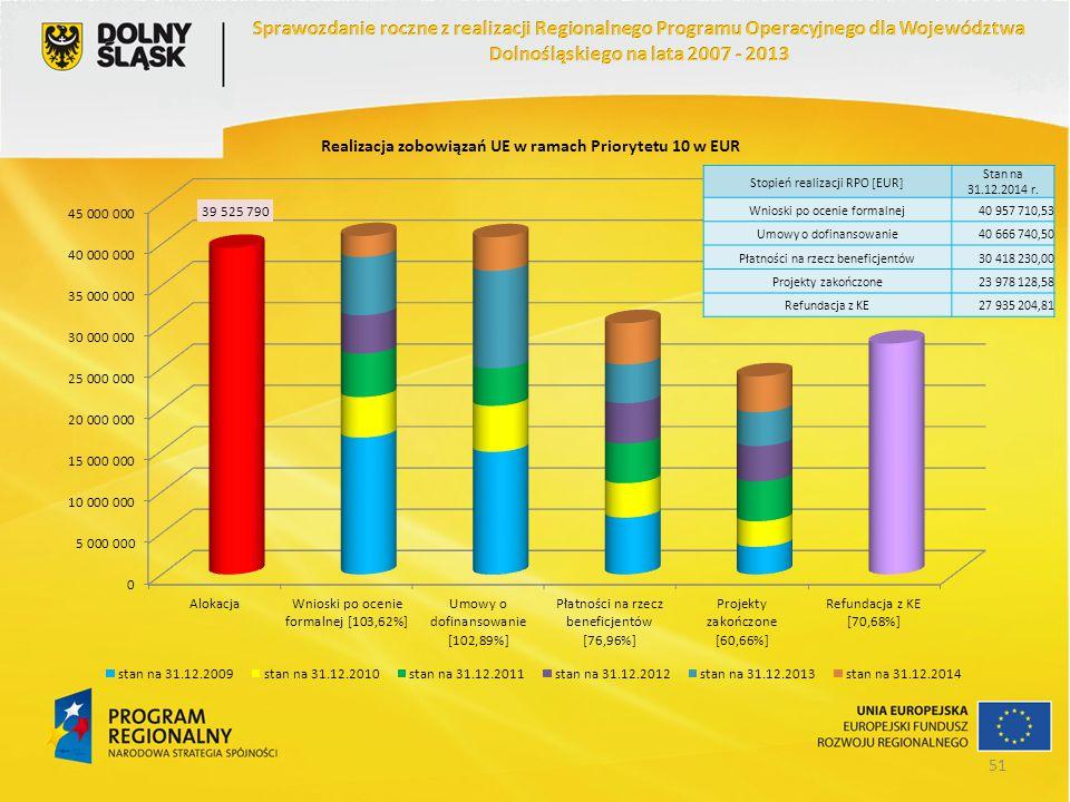 Stopień realizacji RPO [EUR] Stan na 31.12.2014 r. Wnioski po ocenie formalnej40 957 710,53 Umowy o dofinansowanie40 666 740,50 Płatności na rzecz ben