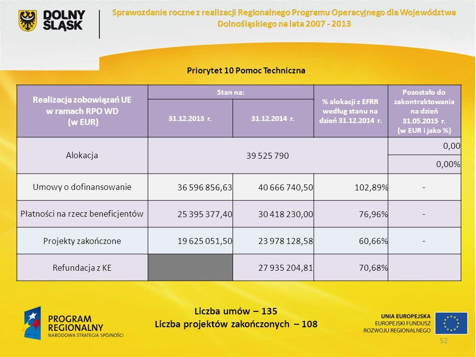 Priorytet 10 Pomoc Techniczna Realizacja zobowiązań UE w ramach RPO WD (w EUR) Stan na: % alokacji z EFRR według stanu na dzień 31.12.2014 r. Pozostał