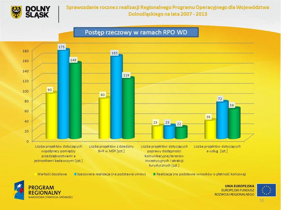 Postęp rzeczowy w ramach RPO WD 55