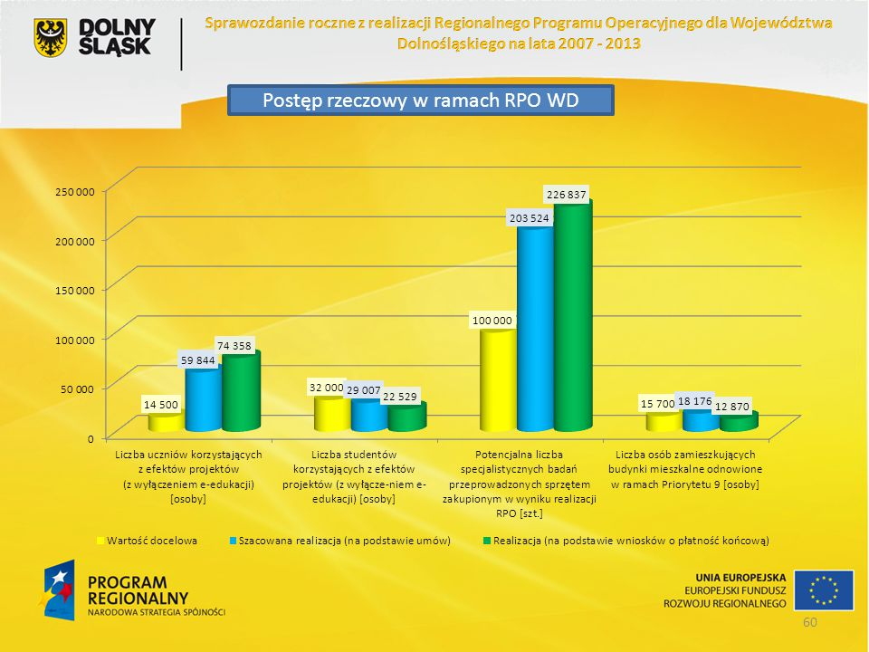 Postęp rzeczowy w ramach RPO WD 60
