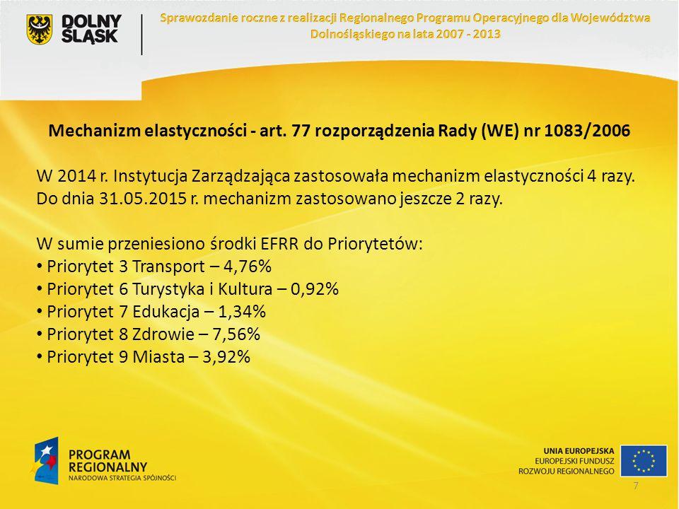 Priorytet 9 Miasta Realizacja zobowiązań UE w ramach RPO WD (w EUR) Stan na: % alokacji z EFRR według stanu na dzień 31.12.2014 r.