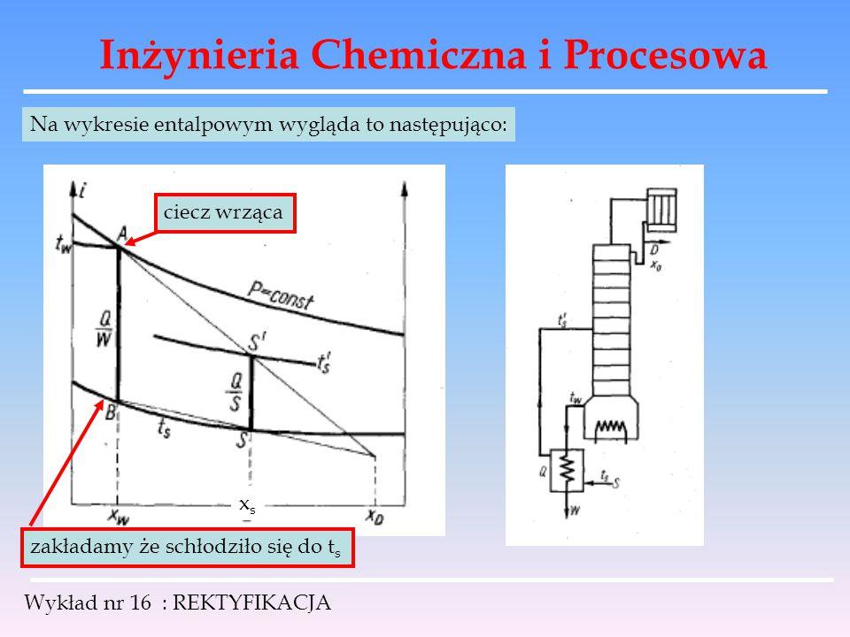 Inżynieria Chemiczna i Procesowa Wykład nr 16 : REKTYFIKACJA Na wykresie entalpowym wygląda to następująco: ciecz wrząca zakładamy że schłodziło się d