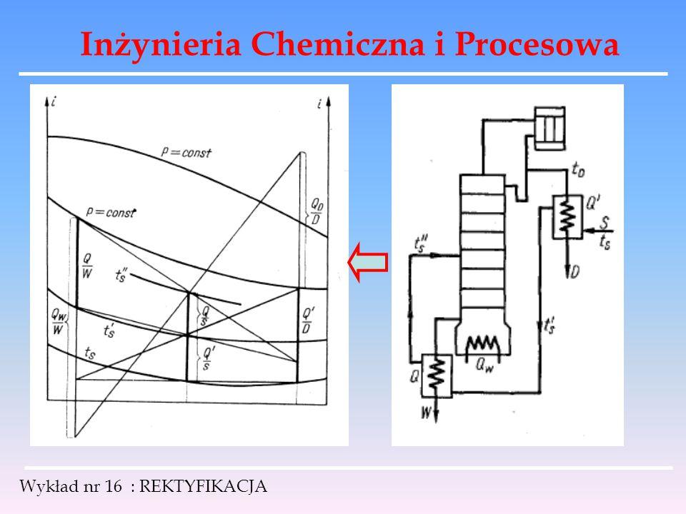 Inżynieria Chemiczna i Procesowa Wykład nr 16 : REKTYFIKACJA