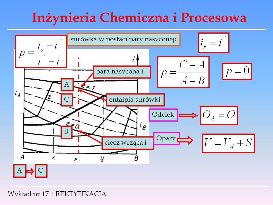 Inżynieria Chemiczna i Procesowa Wykład nr 17 : REKTYFIKACJA xsxs para nasycona i `` ciecz wrząca i `` A B surówka w postaci pary nasyconej: entalpia