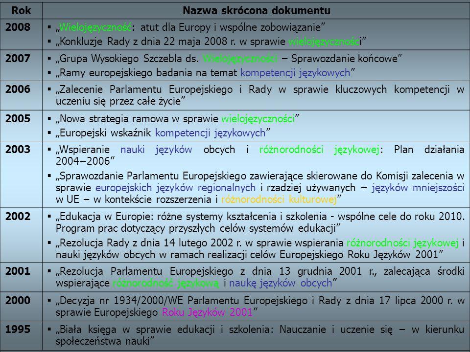 """RokNazwa skrócona dokumentu 2008  """"Wielojęzyczność: atut dla Europy i wspólne zobowiązanie""""  """"Konkluzje Rady z dnia 22 maja 2008 r. w sprawie wieloj"""