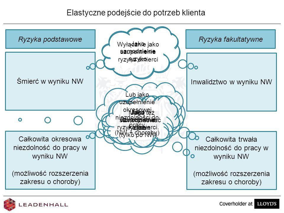 Elastyczne podejście do potrzeb klienta Śmierć w wyniku NW Ryzyka podstawowe Całkowita okresowa niezdolność do pracy w wyniku NW (możliwość rozszerzen