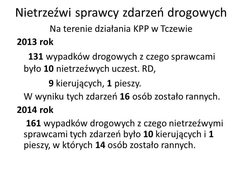 Nietrzeźwi sprawcy zdarzeń drogowych Na terenie działania KPP w Tczewie 2013 rok 131 wypadków drogowych z czego sprawcami było 10 nietrzeźwych uczest.