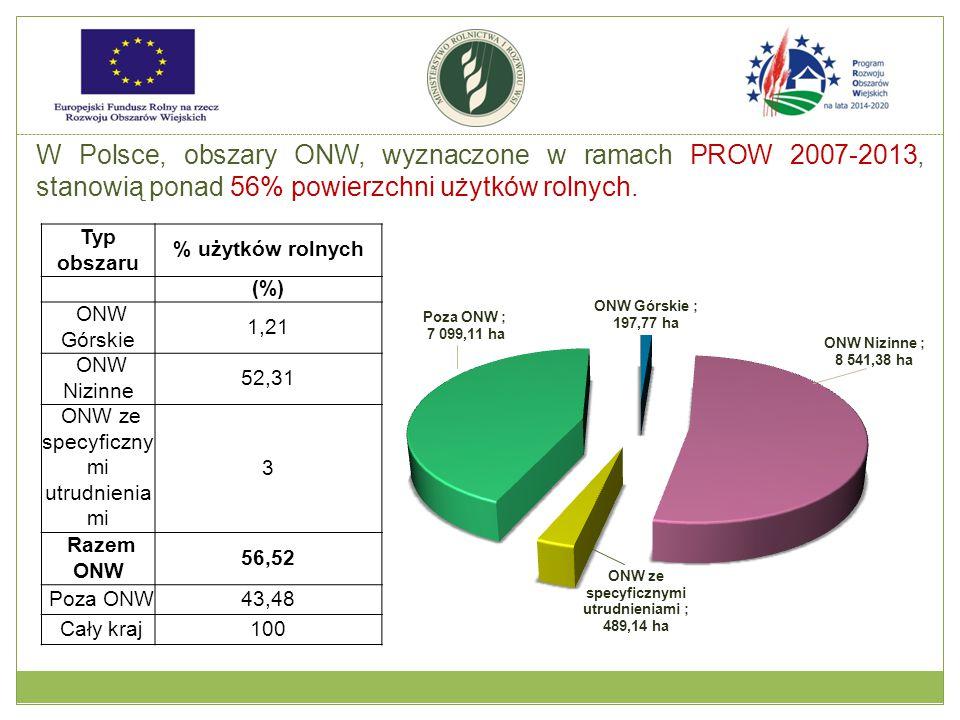 W Polsce, obszary ONW, wyznaczone w ramach PROW 2007-2013, stanowią ponad 56% powierzchni użytków rolnych. Typ obszaru % użytków rolnych (%) ONW Górsk