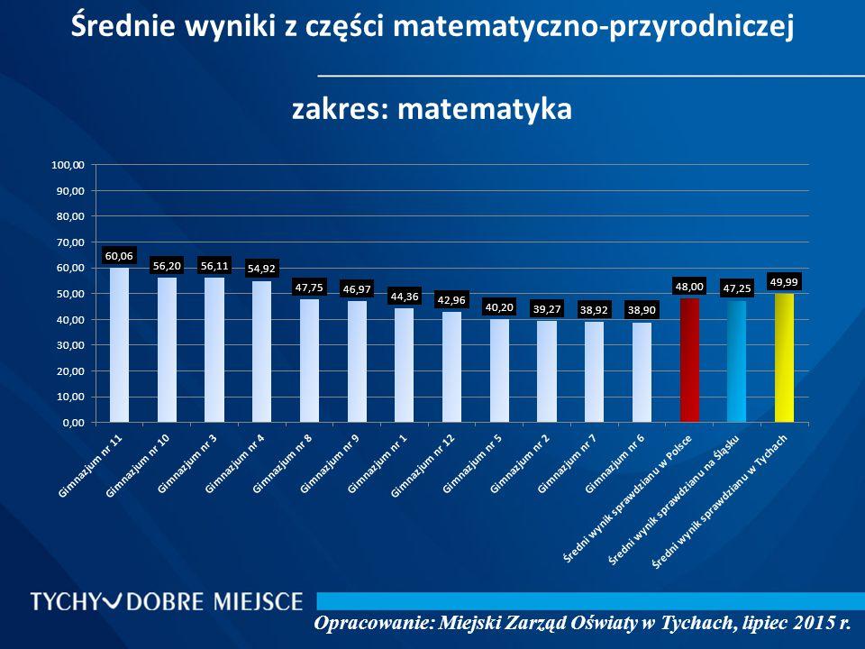 Średnie wyniki z części matematyczno-przyrodniczej zakres: matematyka Opracowanie: Miejski Zarząd Oświaty w Tychach, lipiec 2015 r.