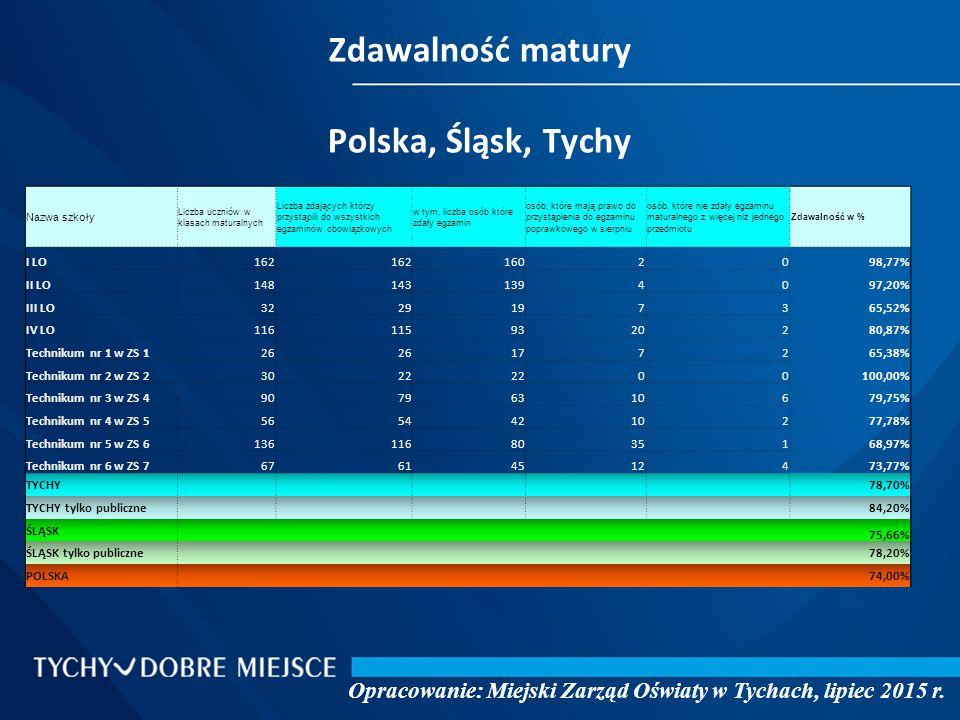Zdawalność matury Polska, Śląsk, Tychy Opracowanie: Miejski Zarząd Oświaty w Tychach, lipiec 2015 r.