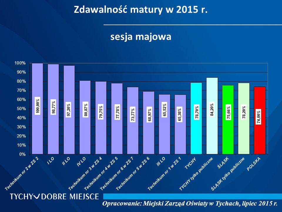 Zdawalność matury w 2015 r.