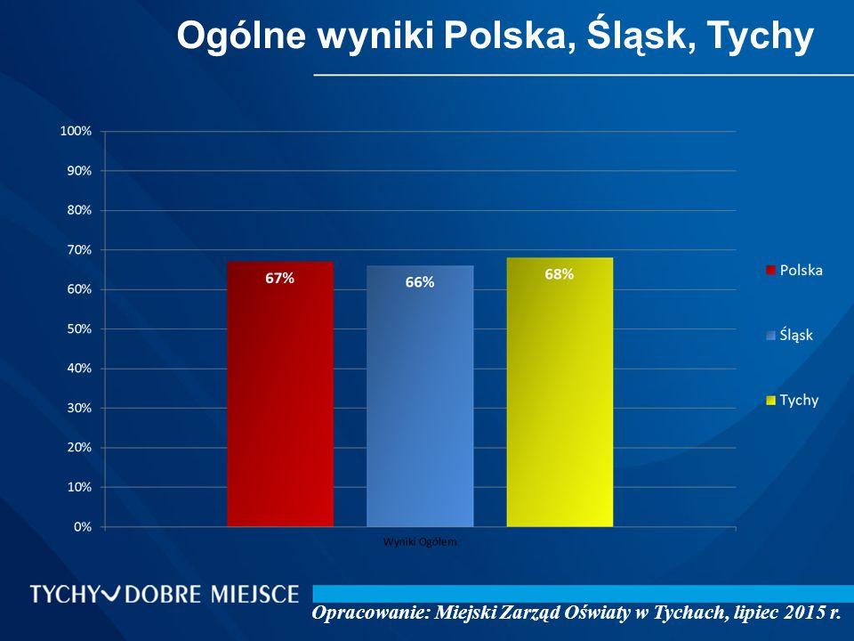 Ogólne wyniki Polska, Śląsk, Tychy Opracowanie: Miejski Zarząd Oświaty w Tychach, lipiec 2015 r.