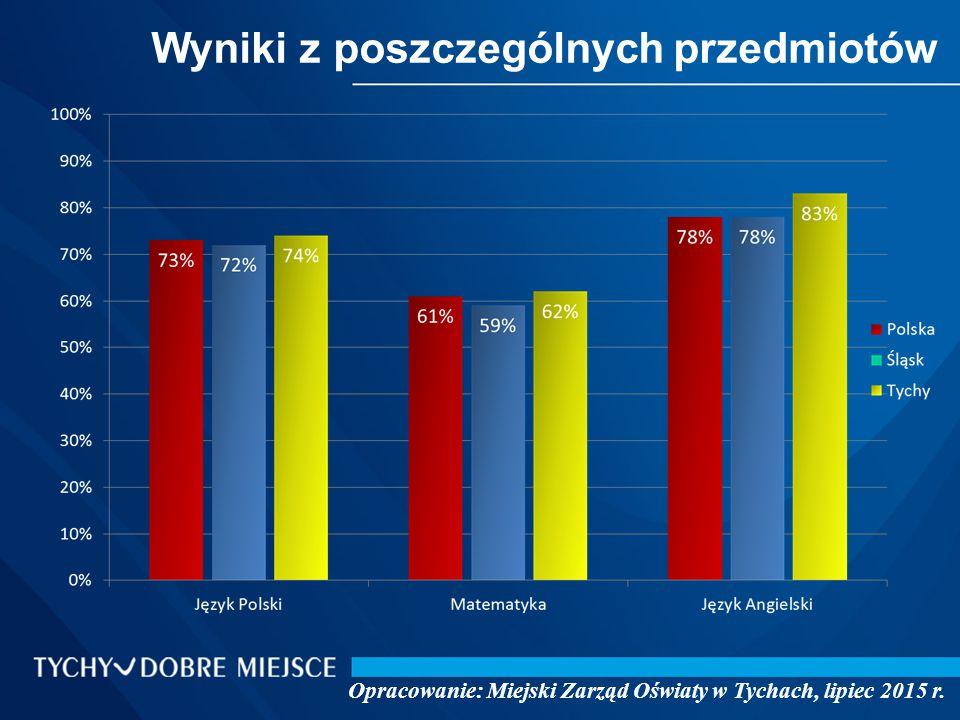 Wyniki z poszczególnych przedmiotów Opracowanie: Miejski Zarząd Oświaty w Tychach, lipiec 2015 r.