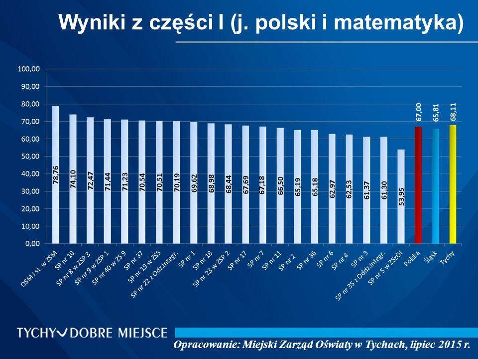 Wyniki z części II (język angielski) Opracowanie: Miejski Zarząd Oświaty w Tychach, lipiec 2015 r.