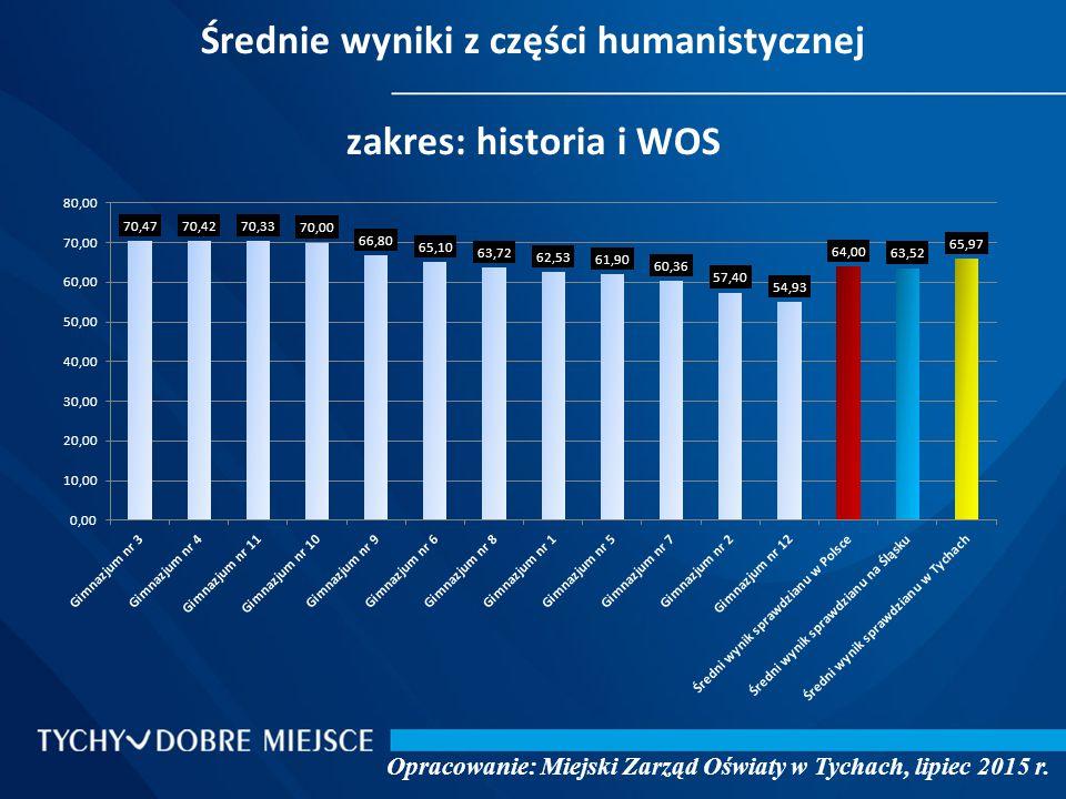 Średnie wyniki z części humanistycznej zakres: historia i WOS Opracowanie: Miejski Zarząd Oświaty w Tychach, lipiec 2015 r.