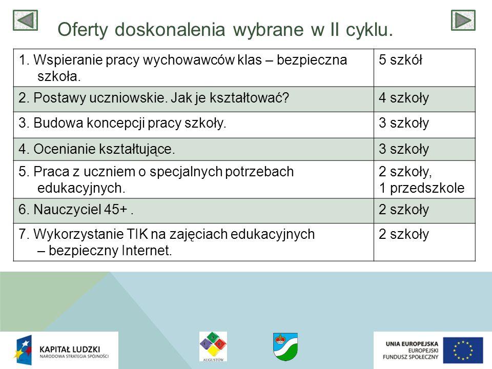 Oferty doskonalenia wybrane w II cyklu.1. Wspieranie pracy wychowawców klas – bezpieczna szkoła.