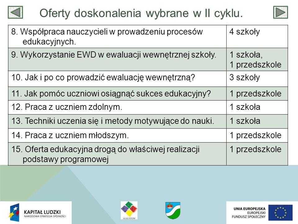 Oferty doskonalenia wybrane w II cyklu. 8. Współpraca nauczycieli w prowadzeniu procesów edukacyjnych. 4 szkoły 9. Wykorzystanie EWD w ewaluacji wewnę
