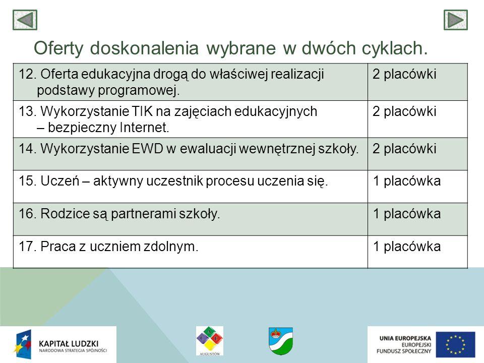 Oferty doskonalenia wybrane w dwóch cyklach. 12. Oferta edukacyjna drogą do właściwej realizacji podstawy programowej. 2 placówki 13. Wykorzystanie TI