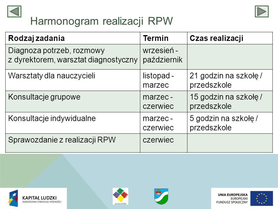 Harmonogram realizacji RPW Rodzaj zadaniaTerminCzas realizacji Diagnoza potrzeb, rozmowy z dyrektorem, warsztat diagnostyczny wrzesień - październik W