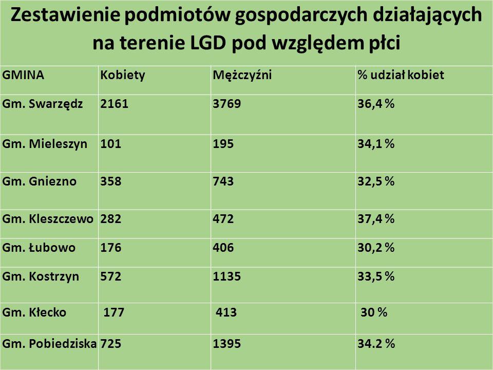 Zestawienie podmiotów gospodarczych działających na terenie LGD pod względem płci GMINAKobietyMężczyźni% udział kobiet Gm.