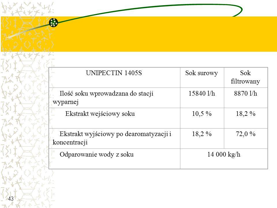 43 UNIPECTIN 1405SSok surowySok filtrowany Ilość soku wprowadzana do stacji wyparnej 15840 l/h8870 l/h Ekstrakt wejściowy soku10,5 %18,2 % Ekstrakt wy