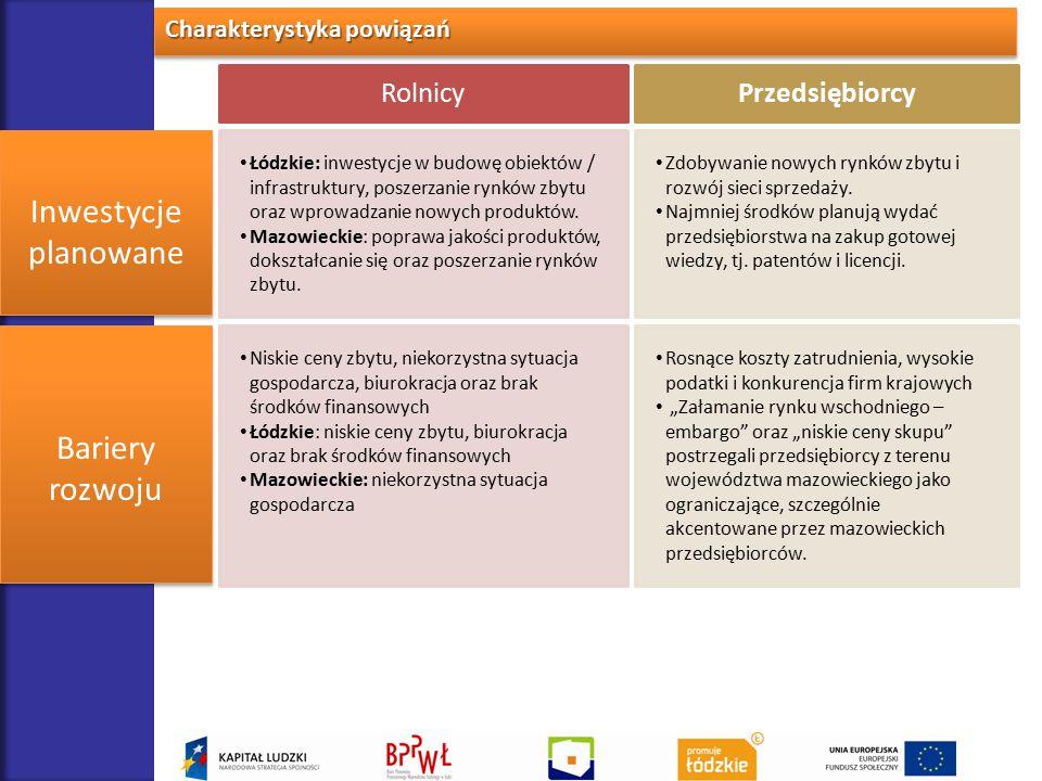 Charakterystyka powiązań RolnicyPrzedsiębiorcy Inwestycje planowane Inwestycje planowane Łódzkie: inwestycje w budowę obiektów / infrastruktury, posze