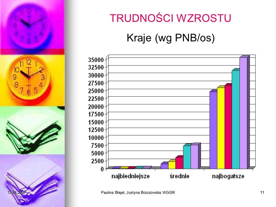 13.04.2007Paulina Błajet, Justyna Brzozowska WGiSR11 TRUDNOŚCI WZROSTU Kraje (wg PNB/os)