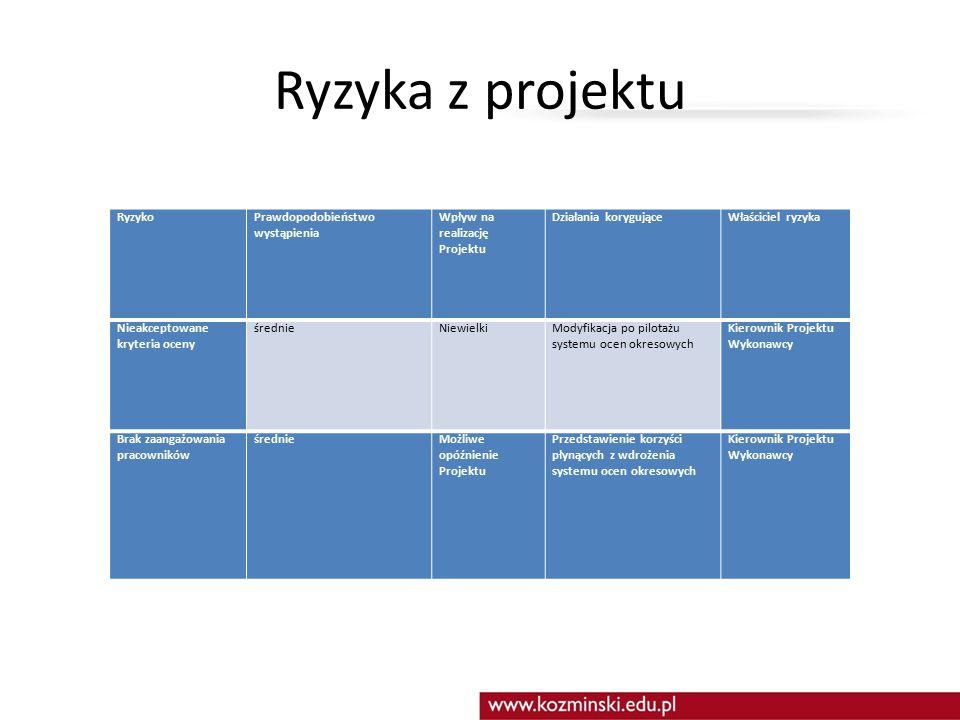 Ryzyka z projektu RyzykoPrawdopodobieństwo wystąpienia Wpływ na realizację Projektu Działania korygująceWłaściciel ryzyka Nieakceptowane kryteria ocen