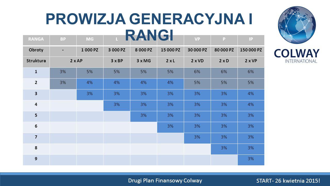 Drugi Plan Finansowy Colway RANGABPMGLVDDVPPIP Obroty-1 000 PZ3 000 PZ8 000 PZ15 000 PZ30 000 PZ80 000 PZ150 000 PZ Struktura2 x AP3 x BP3 x MG2 x L2