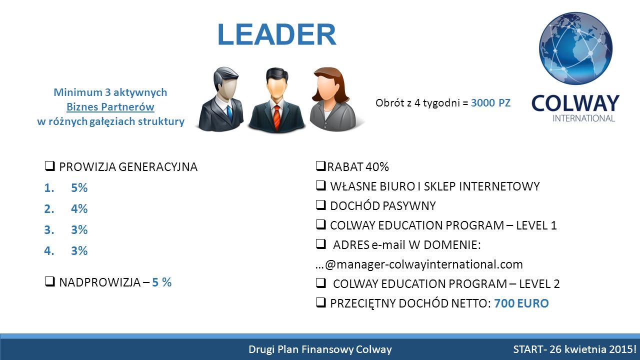 Drugi Plan Finansowy Colway START- 26 kwietnia 2015! LEADER  PROWIZJA GENERACYJNA 1.5% 2.4% 3.3% 4.3% Minimum 3 aktywnych Biznes Partnerów w różnych