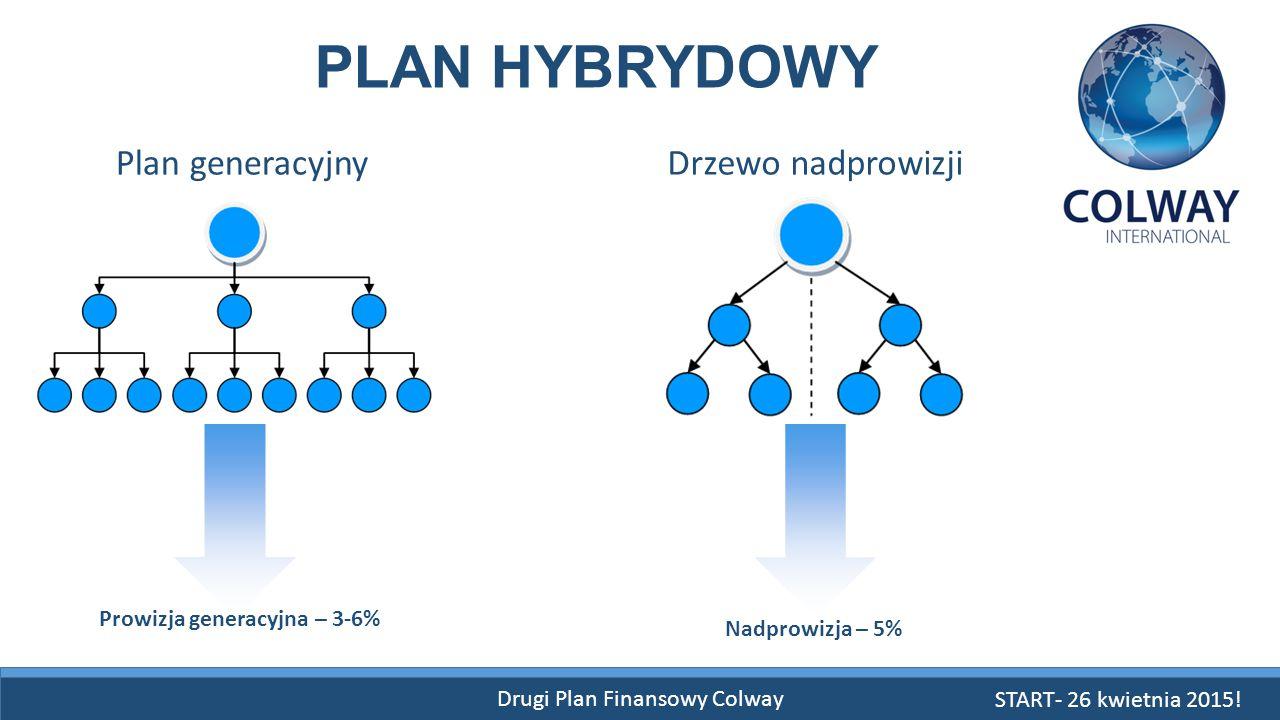 Drugi Plan Finansowy Colway PLAN HYBRYDOWY Plan generacyjnyDrzewo nadprowizji Nadprowizja – 5% Prowizja generacyjna – 3-6% START- 26 kwietnia 2015!