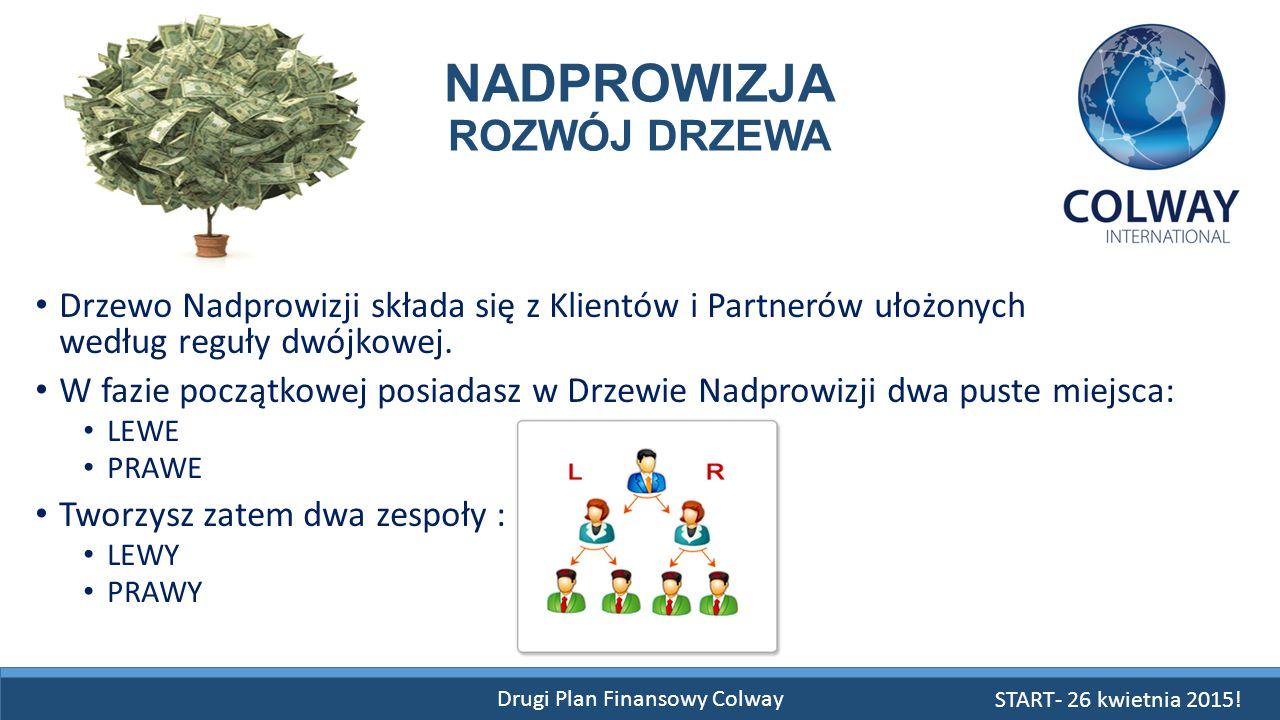 Drugi Plan Finansowy Colway NADPROWIZJA ROZWÓJ DRZEWA Drzewo Nadprowizji składa się z Klientów i Partnerów ułożonych według reguły dwójkowej. W fazie