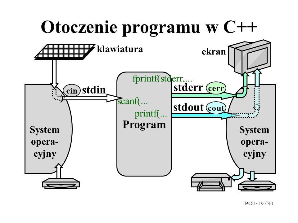 Otoczenie programu w C++ Program System opera- cyjny System opera- cyjny stdin klawiatura ekran stderr stdout cin cout cerr scanf(... printf(... fprin