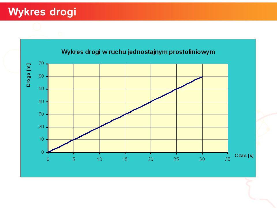 informatyka + 4 Wykres drogi