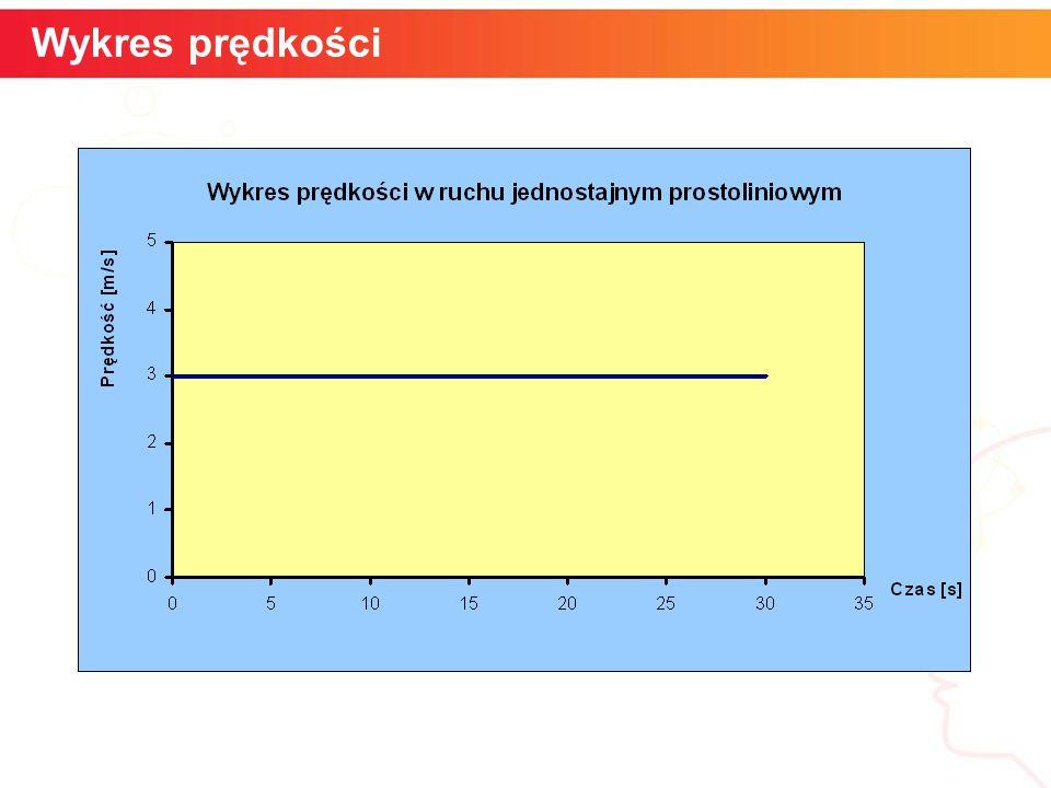 informatyka + 5 Szybkość kątowa Wykres prędkości