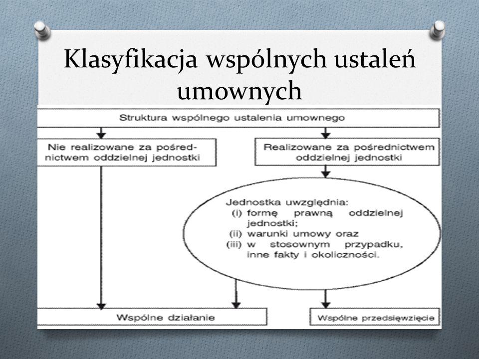 Klasyfikacja wspólnych ustaleń umownych