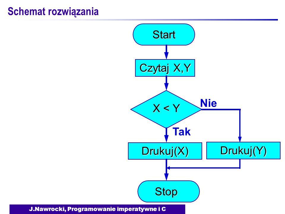 J.Nawrocki, Programowanie imperatywne i C Schemat rozwiązaniaStart Czytaj X,Y X < Y TakDrukuj(X) NieDrukuj(Y) Stop