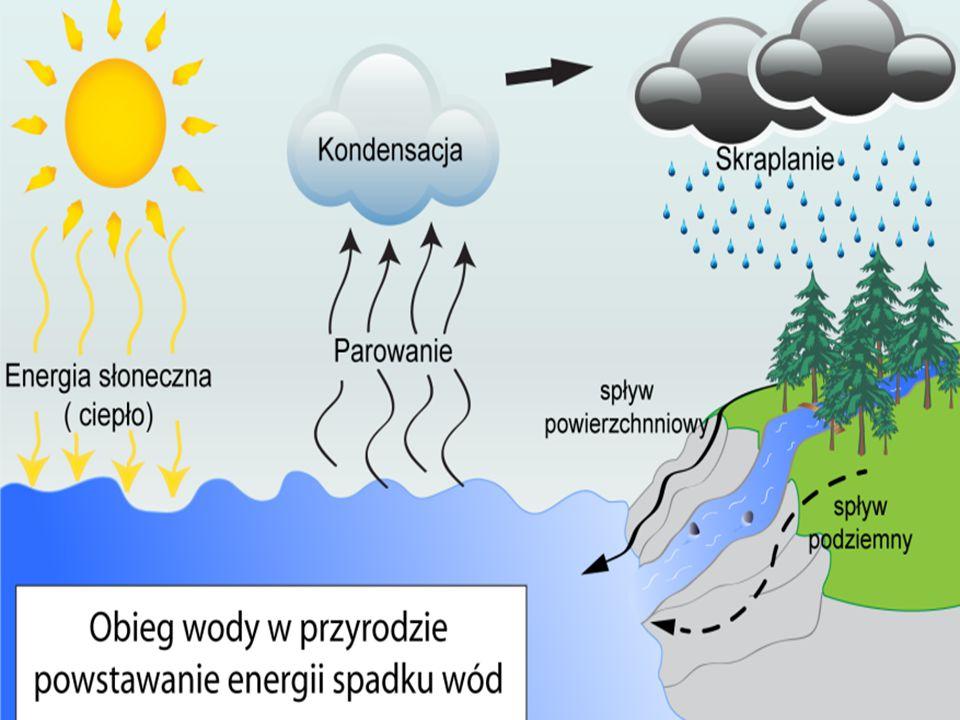 12-5-29 Czy wiesz że: W Polsce pierwsze koło wodne powstało dopiero w roku 1145 w Łęczycy i wykorzystywane było do napędu młyna.