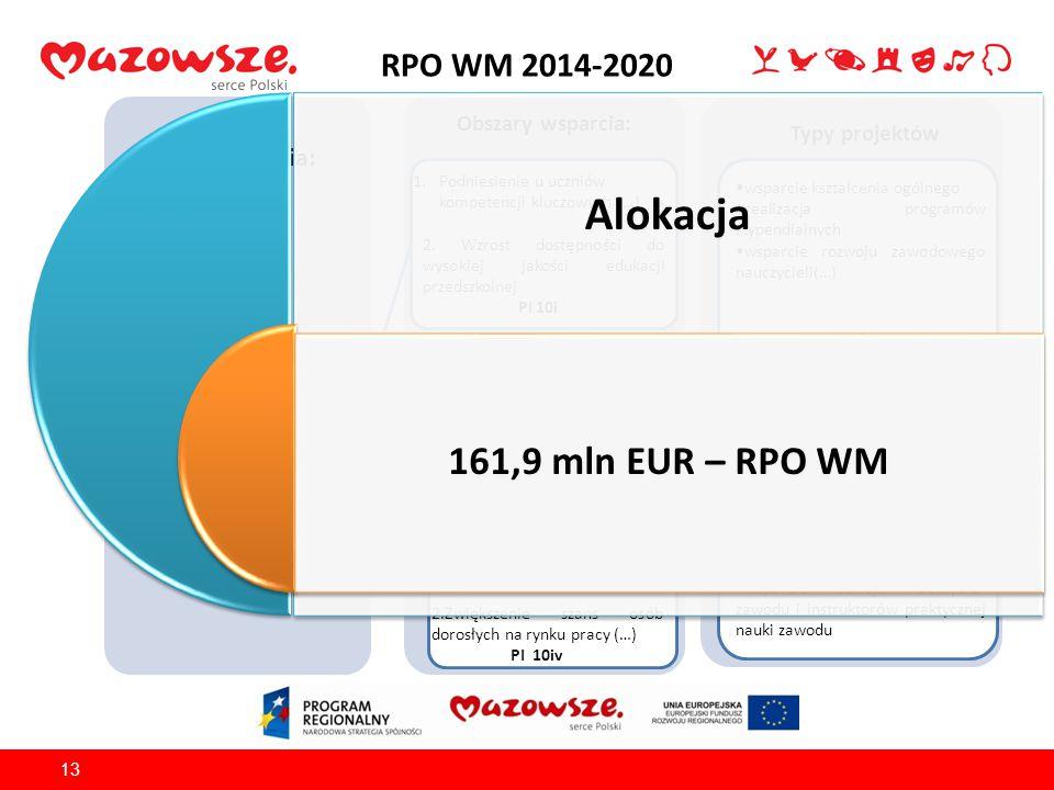RPO WM 2014-2020 13 Źródło finansowania: EFS Obszary wsparcia: Typy projektów OŚ PRIORYTETOWA X Edukacja dla rozwoju regionu 1.Podniesienie u uczniów kompetencji kluczowych (…) 2.