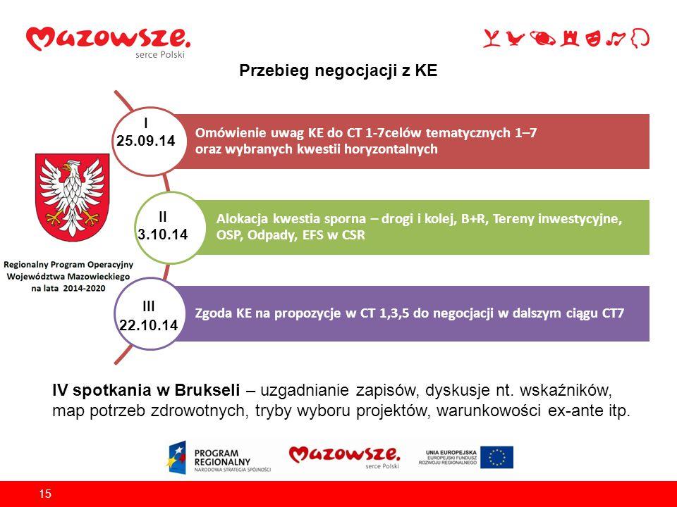 15 Przebieg negocjacji z KE Omówienie uwag KE do CT 1-7celów tematycznych 1–7 oraz wybranych kwestii horyzontalnych Alokacja kwestia sporna – drogi i