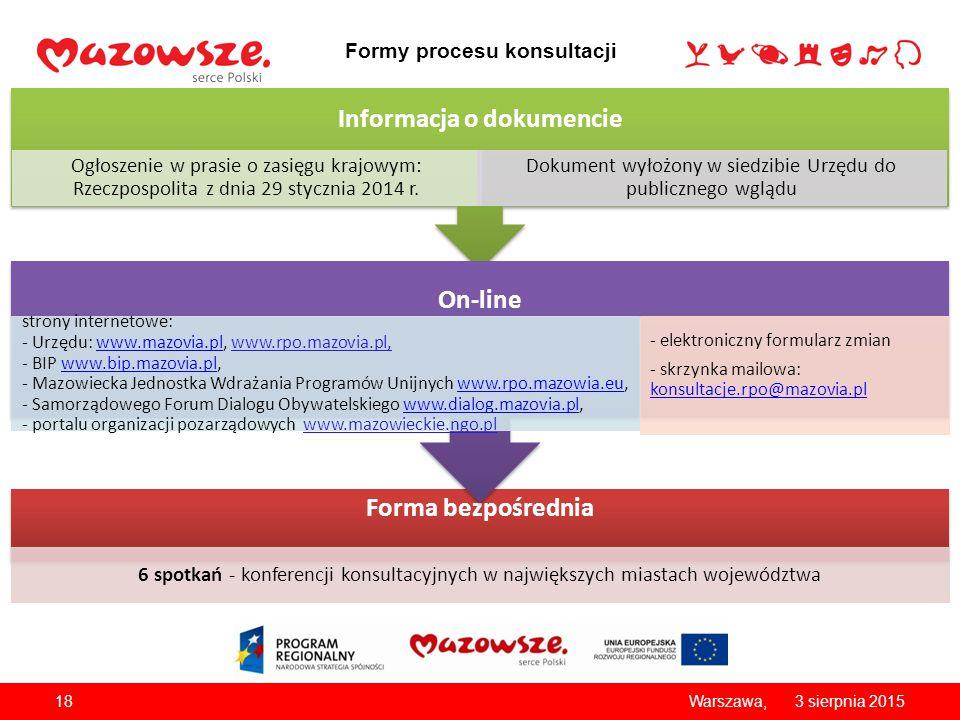 Formy procesu konsultacji Forma bezpośrednia 6 spotkań - konferencji konsultacyjnych w największych miastach województwa Informacja o dokumencie Ogłoszenie w prasie o zasięgu krajowym: Rzeczpospolita z dnia 29 stycznia 2014 r.